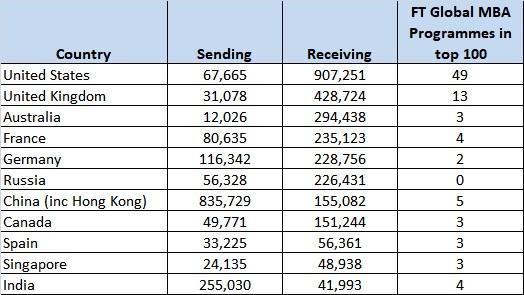International sending and recieving by FT ranked schools