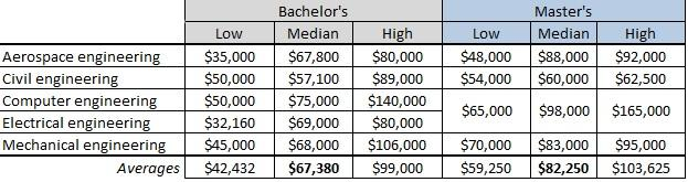 Engineering Salaries 2