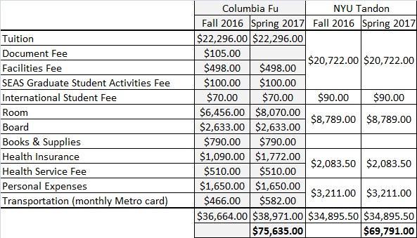 Columbia Fu vs NYU Tandon CoA