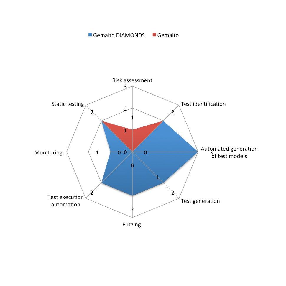 Evaluation Gemalto