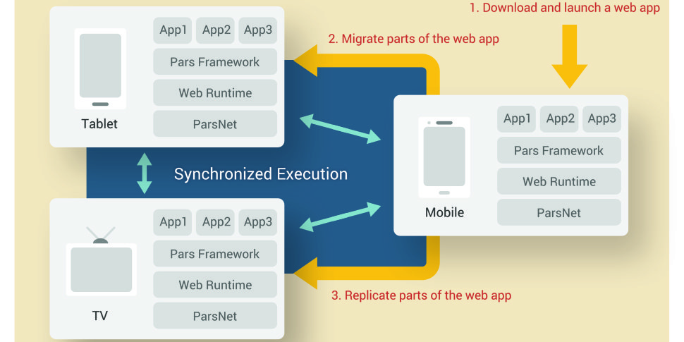 LG EletronicsA Multiscreen Web App Platform