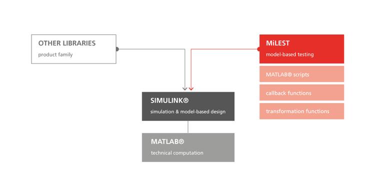 MiLEST-Architektur
