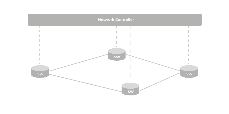 NGNI, OpenSDNCore, Singelweb, Controller, infographic