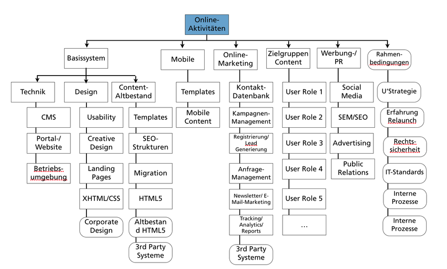 projektstrukturplan