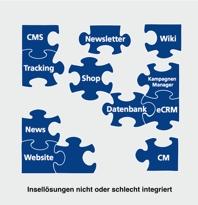 foto inselloesungen von online marketing systemen